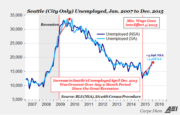 seattle unemployment